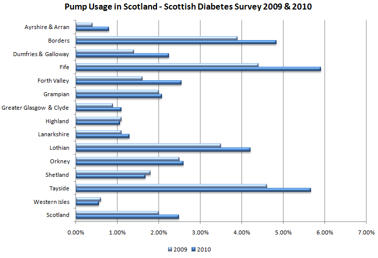 Scottish_diabetes_survey_pump_usage_2010_2009