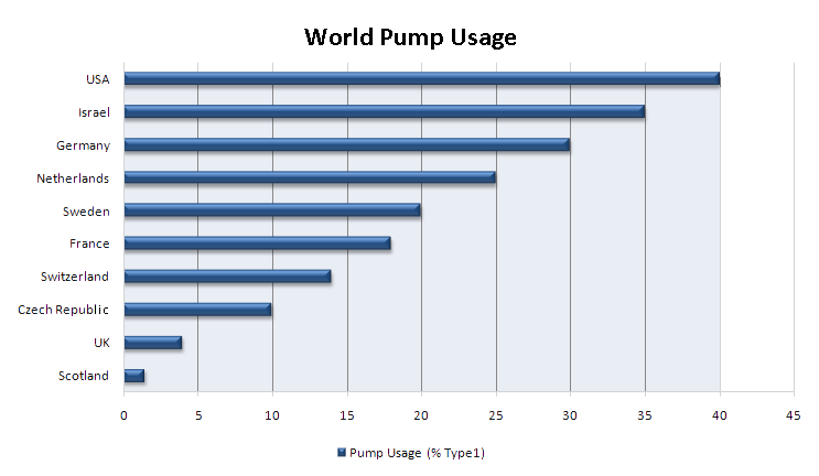 world_pump_usage